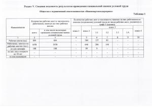 Оценка условий труда1